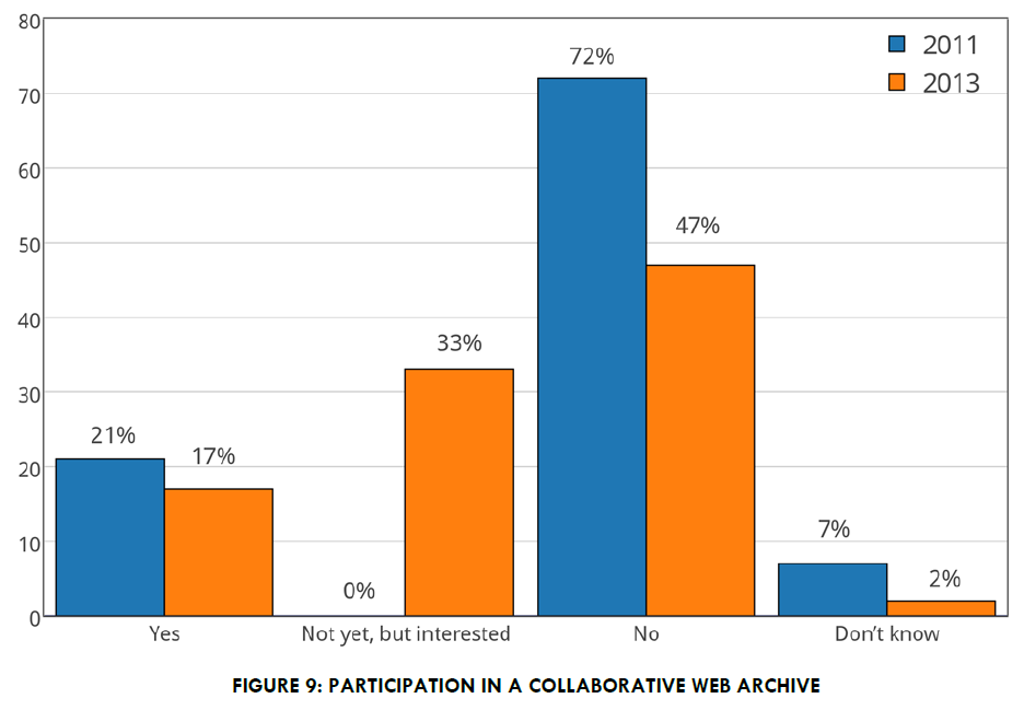 "Graph from the NDSA's ""Web Archiving in the United States: A 2013 Survey"" (p. 12)."