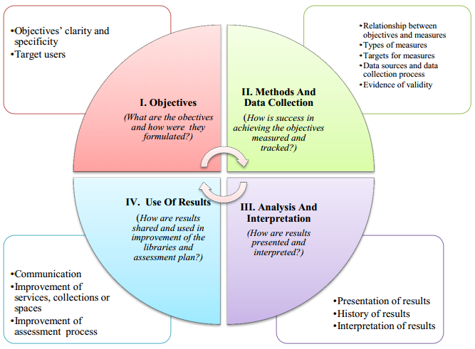 Assessment Process: http://libraryassessment.org/bm~doc/Bakkalbasi_Nisa_2012_2.pdf