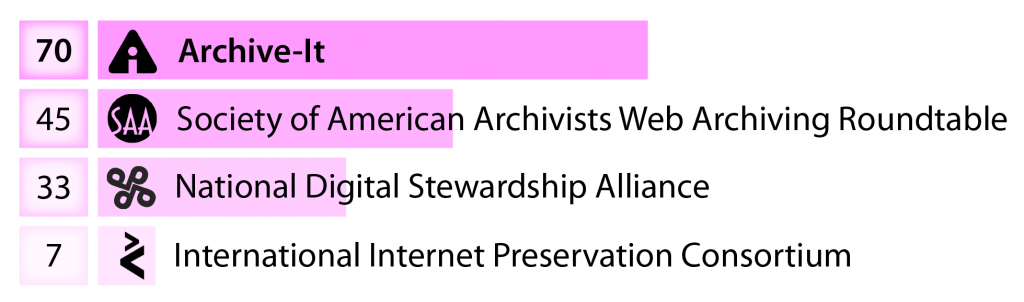 Percentage of NDSA Web Archiving survey respondents by affiliation. Graph by Karl-Rainer Blumenthal.