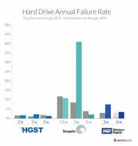 A graphic from the Blackblaze report illustrating the annual failure rate of hard drive failures based on model and size.